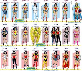 Evolution of Wonder Woman costume from First Appearance until Rebirth