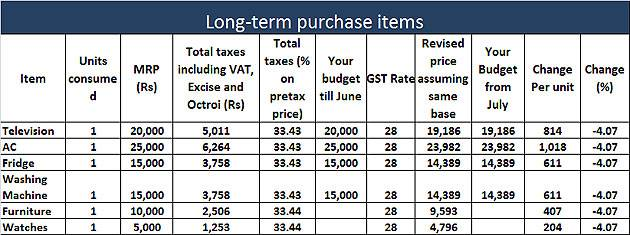 gst-impact-on-our-budget-long-term-purchage-items