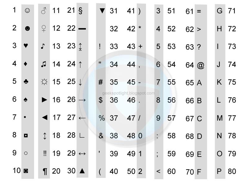 alt codes code windows keys combination geek tricks enter following archive shortcut tack spotlight january