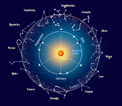 Draconic Charts, Synastry & Asteroids | AsteroidsOfTheWelshElf