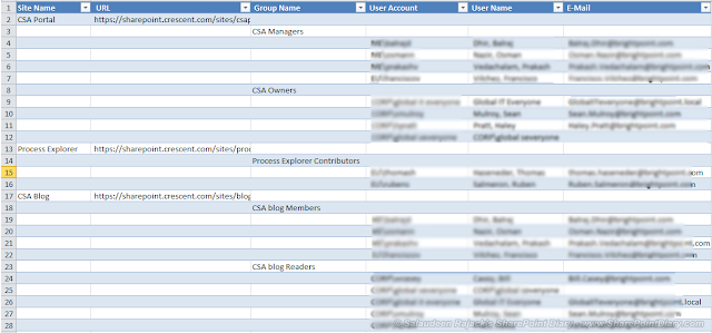 Export SharePoint Users and Groups to Excel using PowerShell