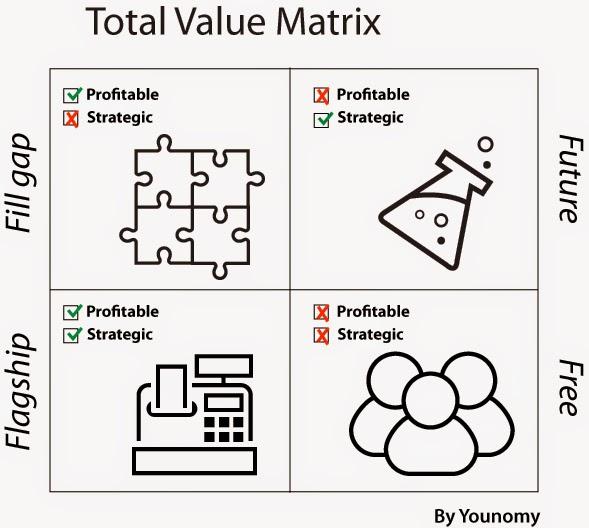 Total Value Matrix Explained Younomy\u0027s Blog - value matrix