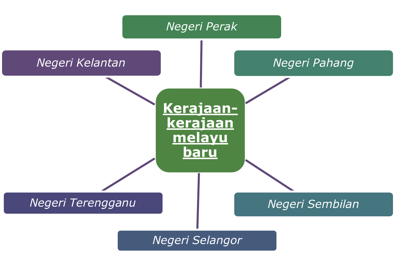 Pengajian Malaysia March 2017