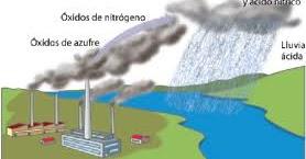 Trabajos de Ciencias Naturales: la lluvia acida