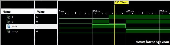 Half Adder Output