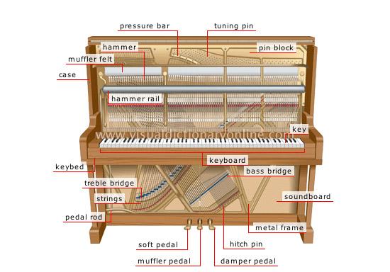 Đàn piano upright có những bộ phận nào