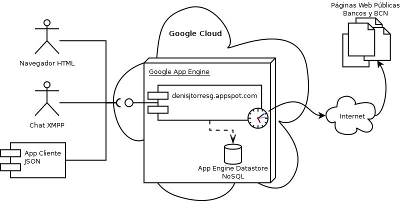 Denis Torres Guadamuz: Mi Aplicación Java en la Nube con