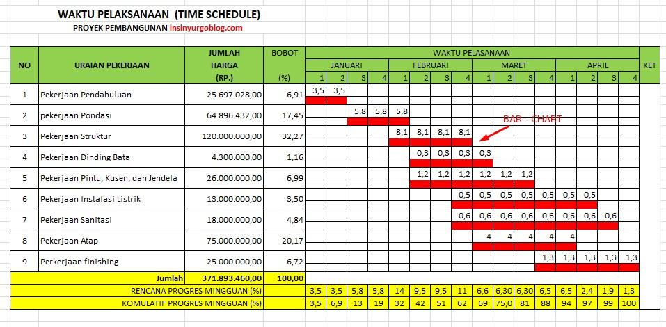 Cara Membuat Time Schedule Bar Chart Dan Kurva S Untuk Sebuah Proyek Materi Teknik Sipil Insinyur Go Blog