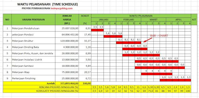 time schedule, bar chart dan kurva S