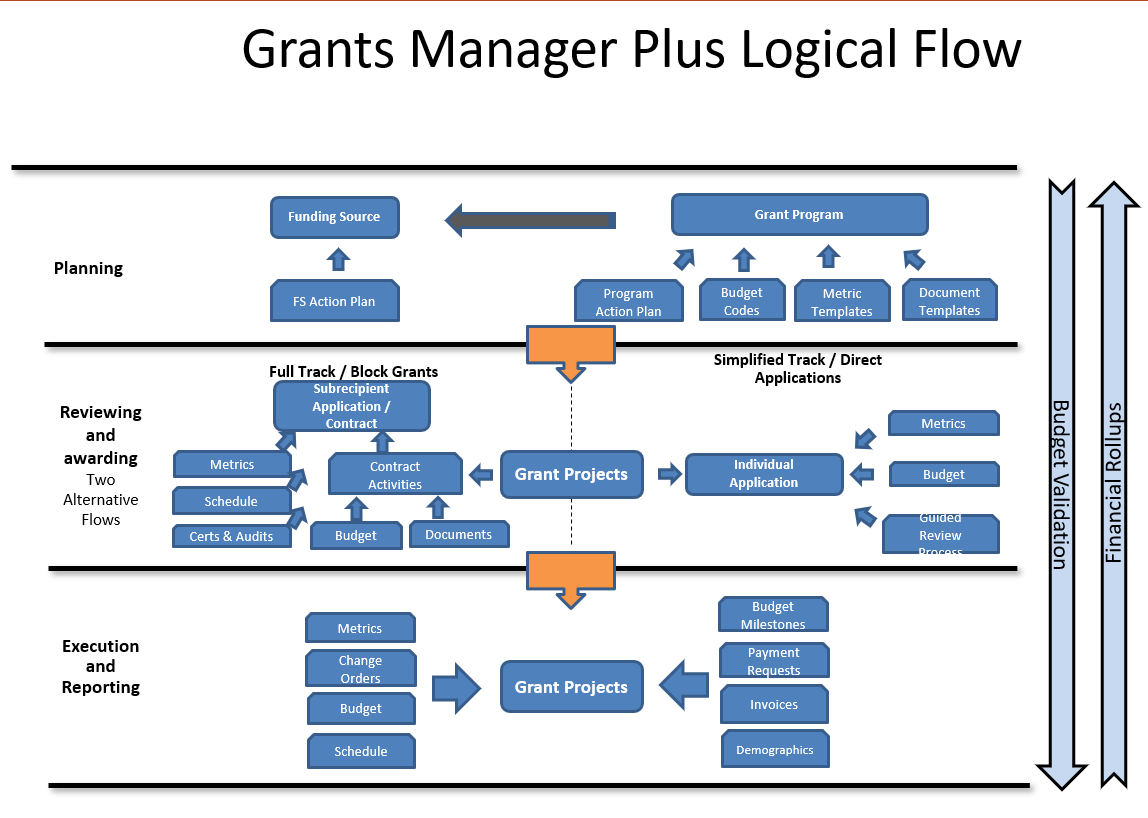 Technology Management Image: Understanding Grant Management Data: CDBG-DR Programs