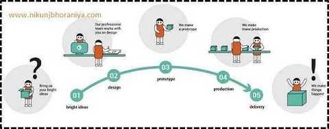 Create Flow Lean Principle