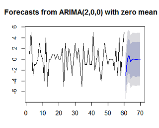 time series analysis using r forecast package r bloggers rh r bloggers com Using Arima Forecasting Model Arima Model Excel Example