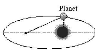 Gambaran orbit planet sesuai hukum I Kepler