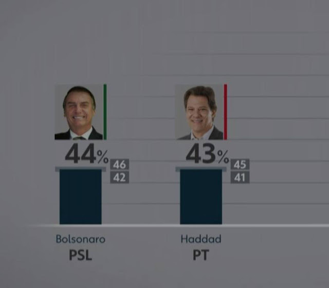 Haddad x Bolsonaro