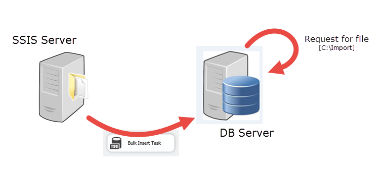 SSIS Error: Cannot bulk load  The file