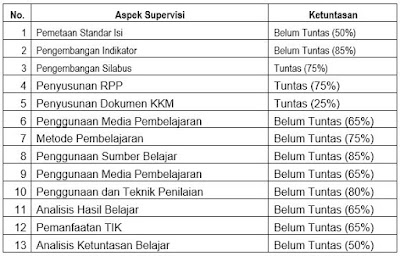 hasil analisis pelaksanaan program supervisi akademis, https://bloggoeroe.blogspot.com/