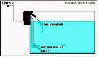 Sistem Kerja Filter Samping