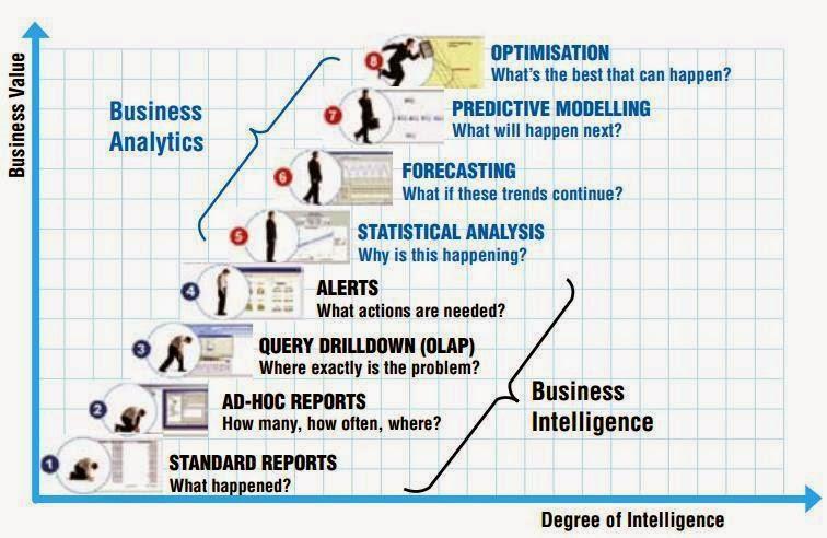 SAS® Training: Big Data Analytics, Clinical SAS Programming: SAS ...