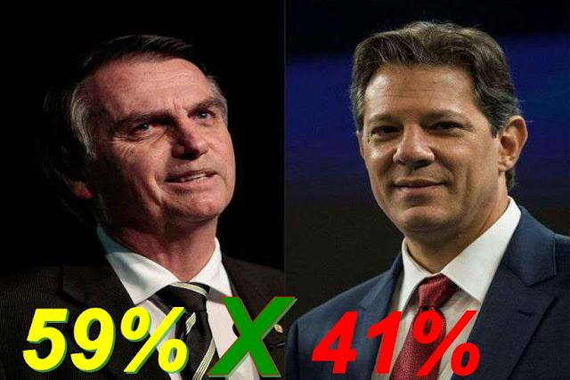 Bolsonaro chega a 59% dos votos válidos em nova pesquisa; Haddad tem 41%