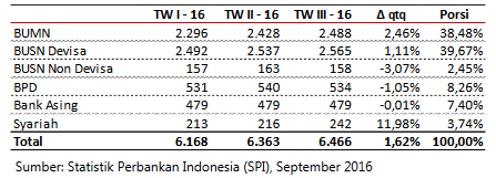 Laporan Kinerja Bank Umum Nasional di Tahun 2016