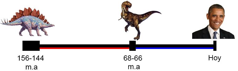 u00bfQué es un dinosaurio y qué no lo es? Ciencia de Sofá