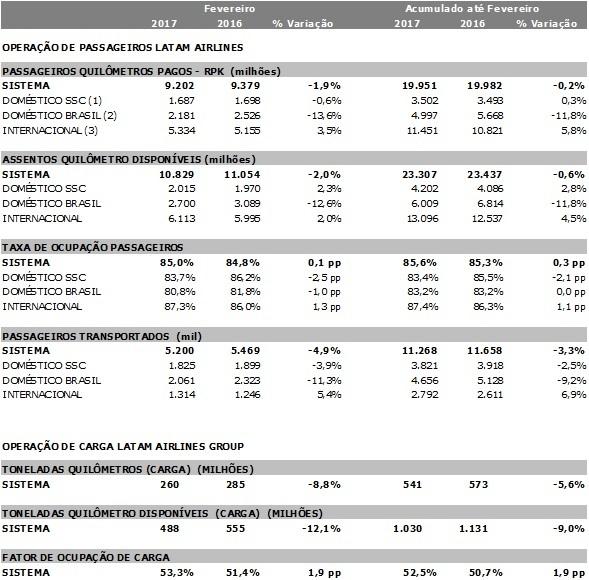 LATAM divulga estatísticas operacionais preliminares de fevereiro de 2017