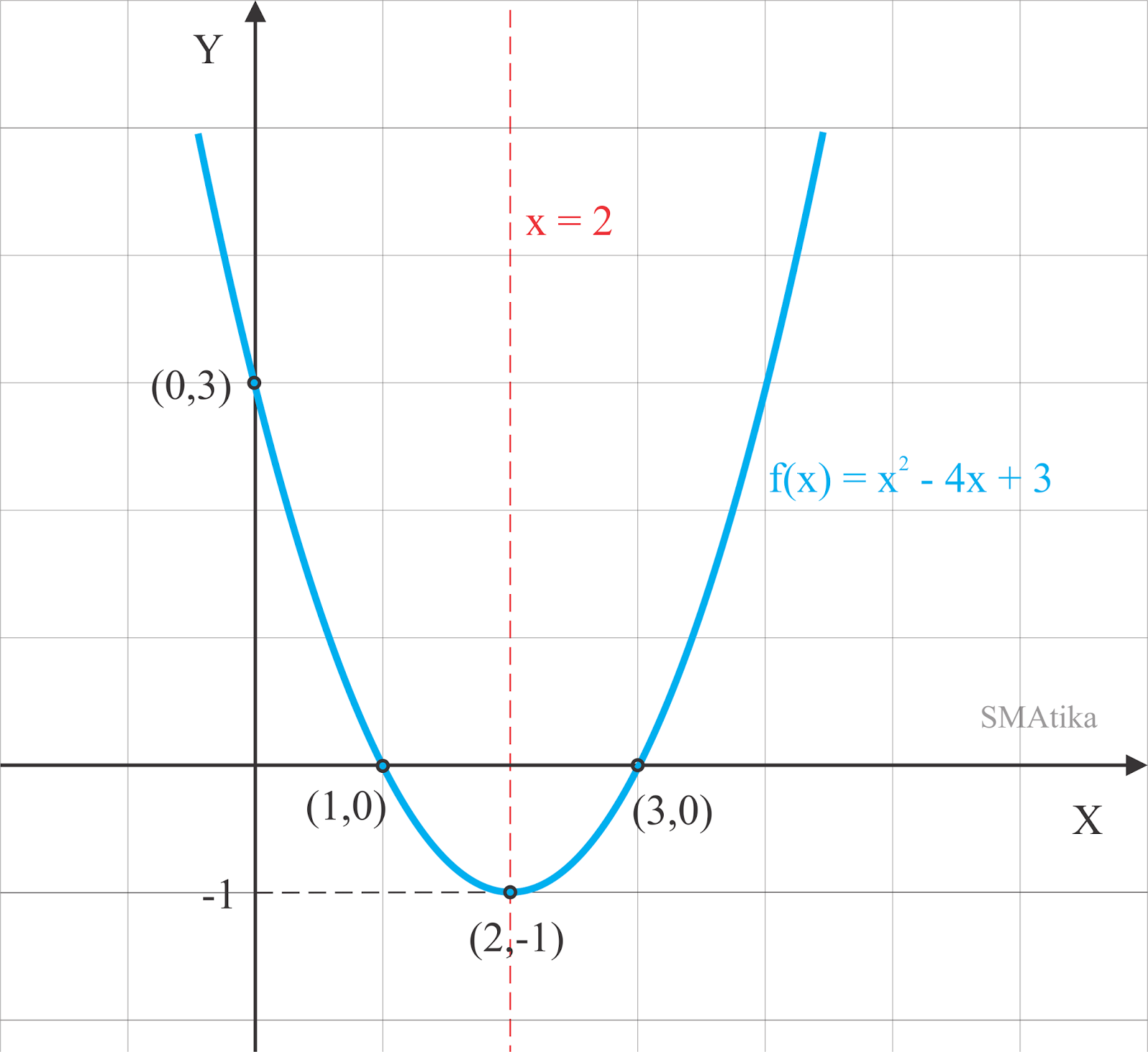 Sketsa grafik f(x) = x^2 - 4x + 3