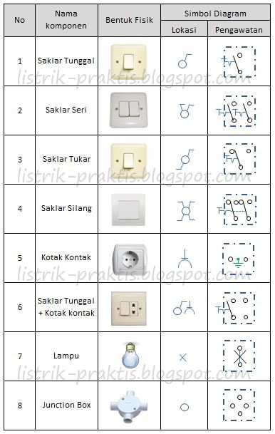Instalasi listrik rumah dengan memahami wiring diagram listrik praktis komponen instalasi dan simbol pada diagram lokasi dan pengawatan swarovskicordoba Image collections