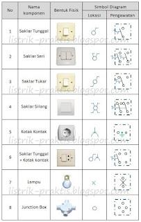 komponen instalasi dan simbol pada diagram lokasi dan pengawatan