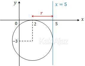 Gambar lingkaran dengan pusat di titik (2, −3) dan menyinggung garis x = 5, UN 2017