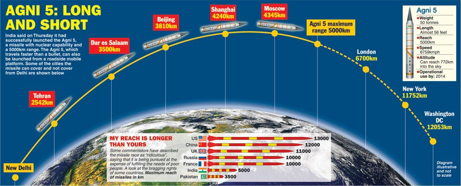 Nice infographic on the Agni-V in The Telegraph  India successfully test-fires AGNI-V.
