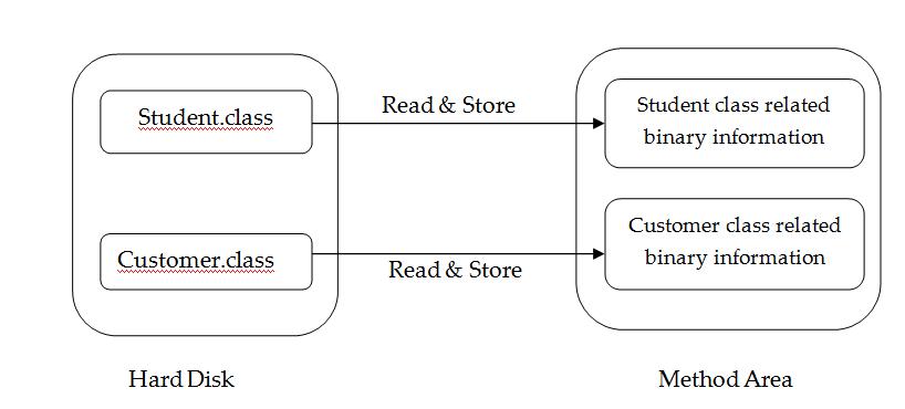JVM Tutorial - Way To Easy Learn