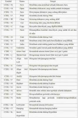 Kombinasi Tombol Keyboard : kombinasi, tombol, keyboard, MEMAHAMI, FUNGSI, TOMBOL, KOMBINASI, KEYBOARD, DALAM, MICROSOFT, Fungsi, Rumus, Excel, Lengkap
