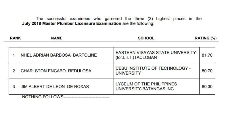 RESULT: July 2018 Master Plumber board exam top 3 passers