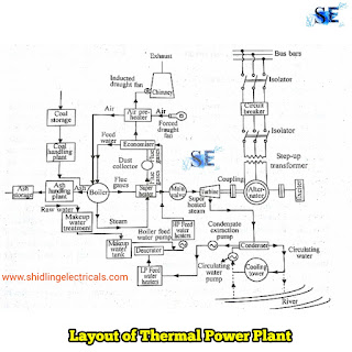 general layout and working of thermal power plantPower Plant General Layout #11