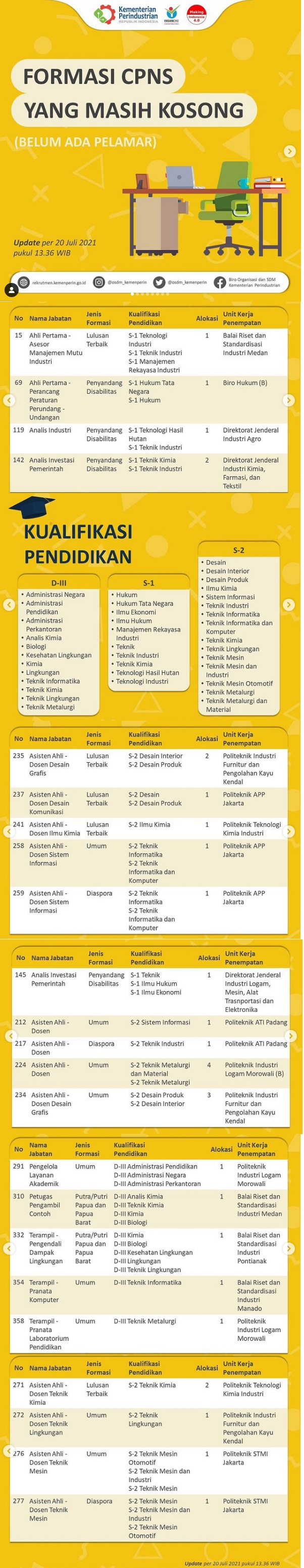 Daftar Posisi Jabatan CPNS Kementerian Perindustrian yang masih kosong pelamar dan formasi Kurang Pelamar