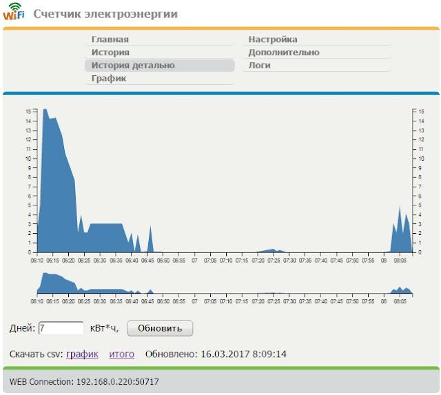 интерактивный график по минутам, d3js