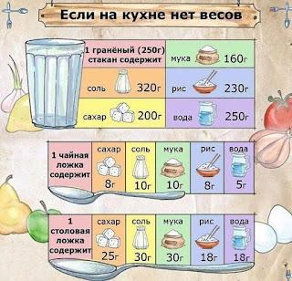Сколько продуктов содержится в чайной / столовой ложке, стакане.