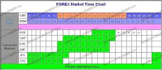 Waktu Yang Tepat Melakukan Trading Forex