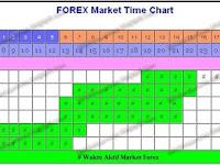 Kapan Waktu Trading Forex Dapat Dilakukan ?