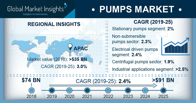 Pumps Market Analysis by Regional Outlook and Segments till 2025