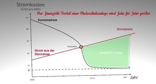 Stromkosten von Energieversorger und Photovoltaikanlagen im Vergleich