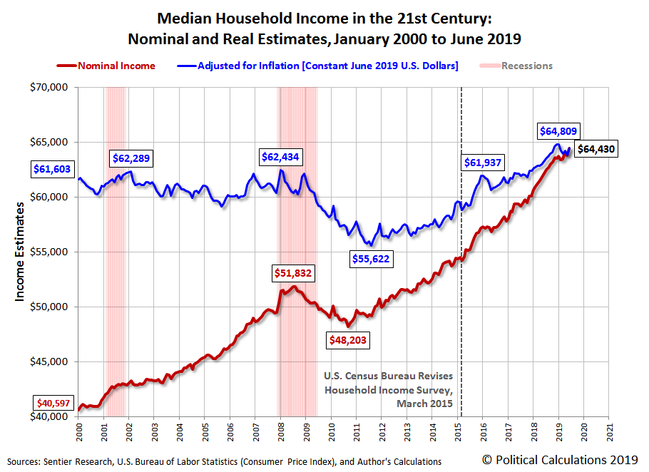 Median Household Income in the 21st Century: Nominal and Real Estimates, January 2000 to June 2019
