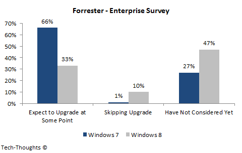 Windows 8 vs. Windows 7 - Forrester Enterprise Survey