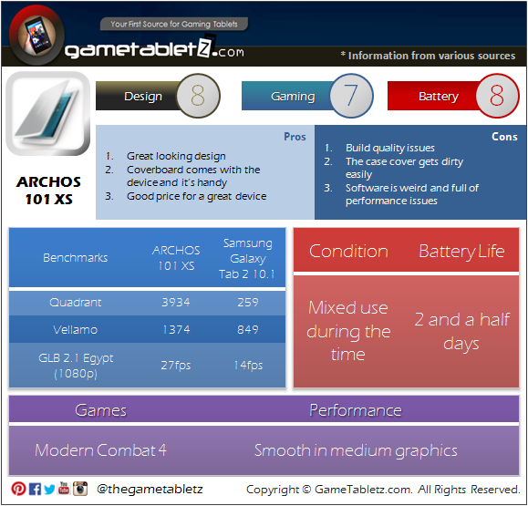 ARCHOS 101 XS benchmarks and gaming performance