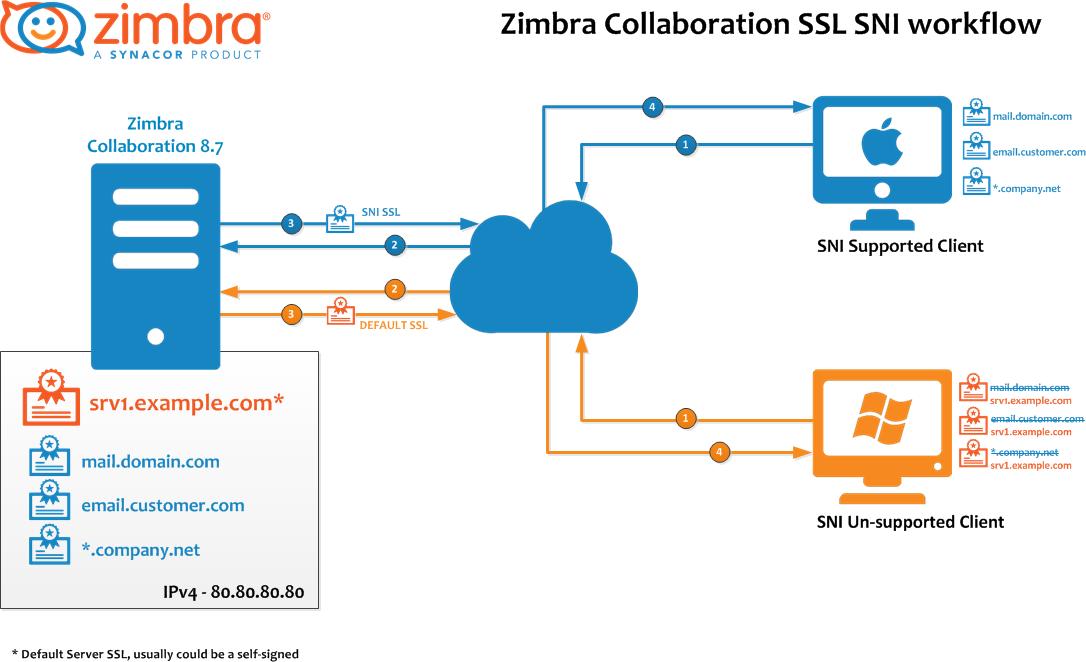 Zimbra Tech Center Certified Multiple SSL Certificates, Server Name ...