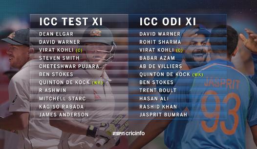 Virat Kohli, Best XI,  ICC awards 2017, ODI cricketer