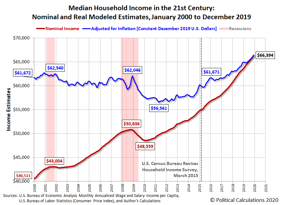 Median Household Income in the 21st Century: Nominal and Real Modeled Estimates, January 2000 to December 2019