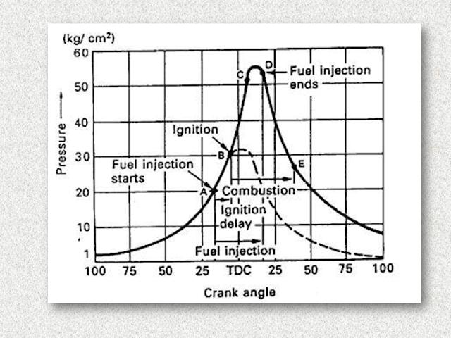 Proses pembakaran motor diesel