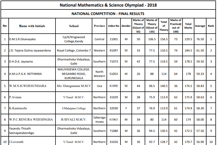 Name List : Mathematics & Science Olympiad (National Level